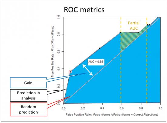 Figure 01: ROC curve and respective metrics.